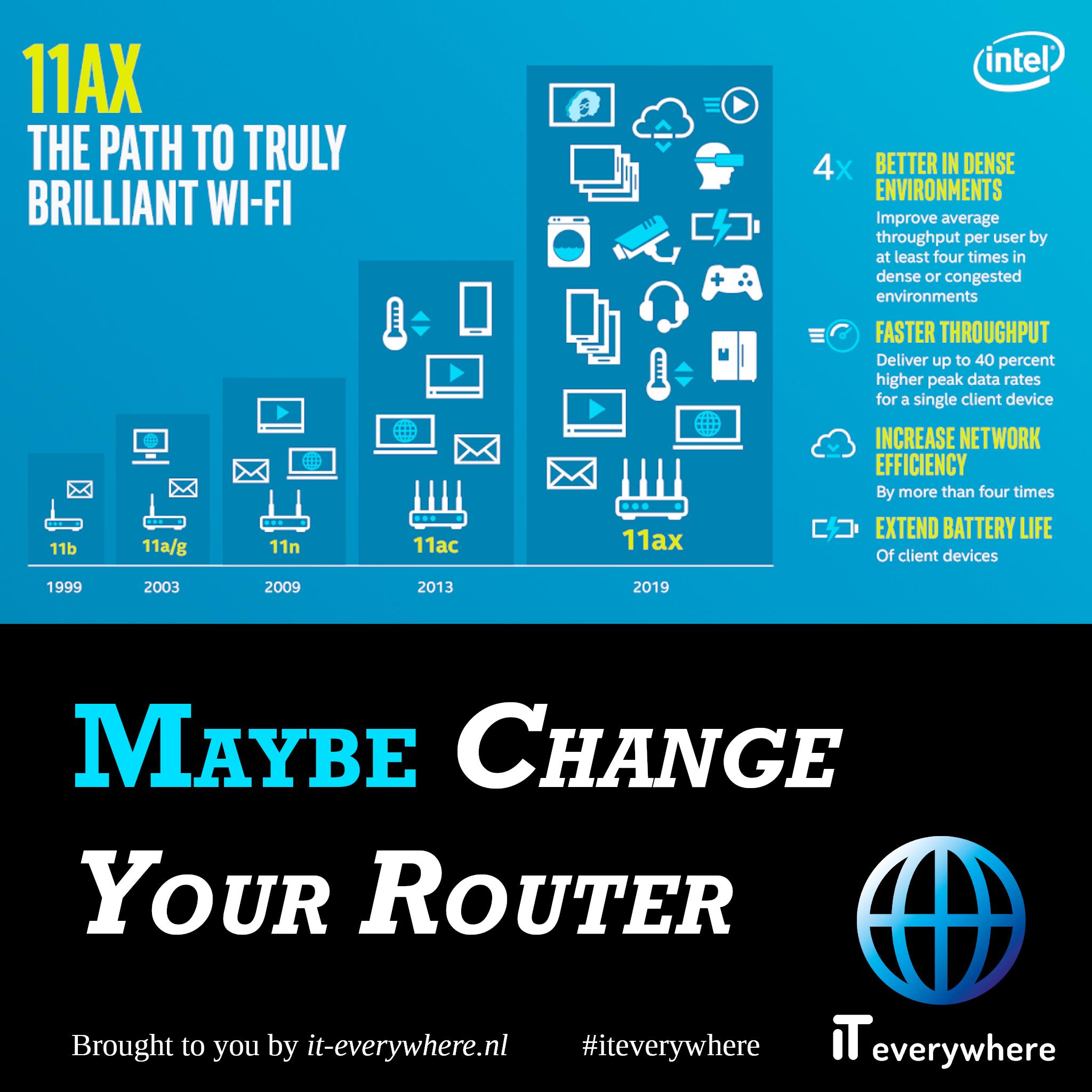Koop een nieuwe router