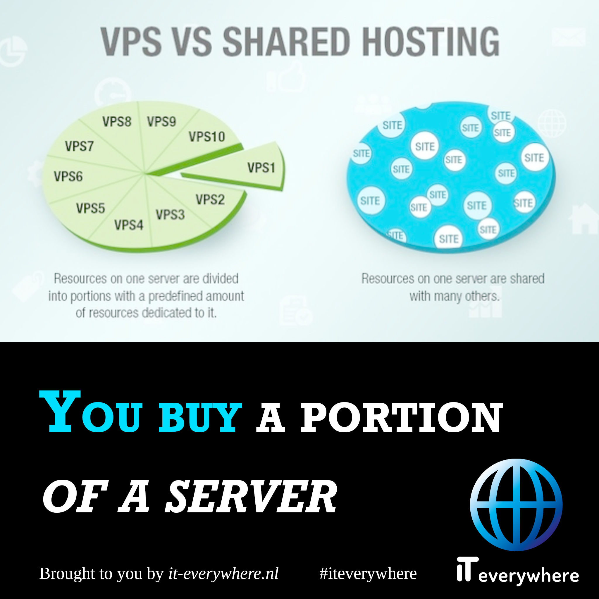 Je koopt als het ware een portie van een server