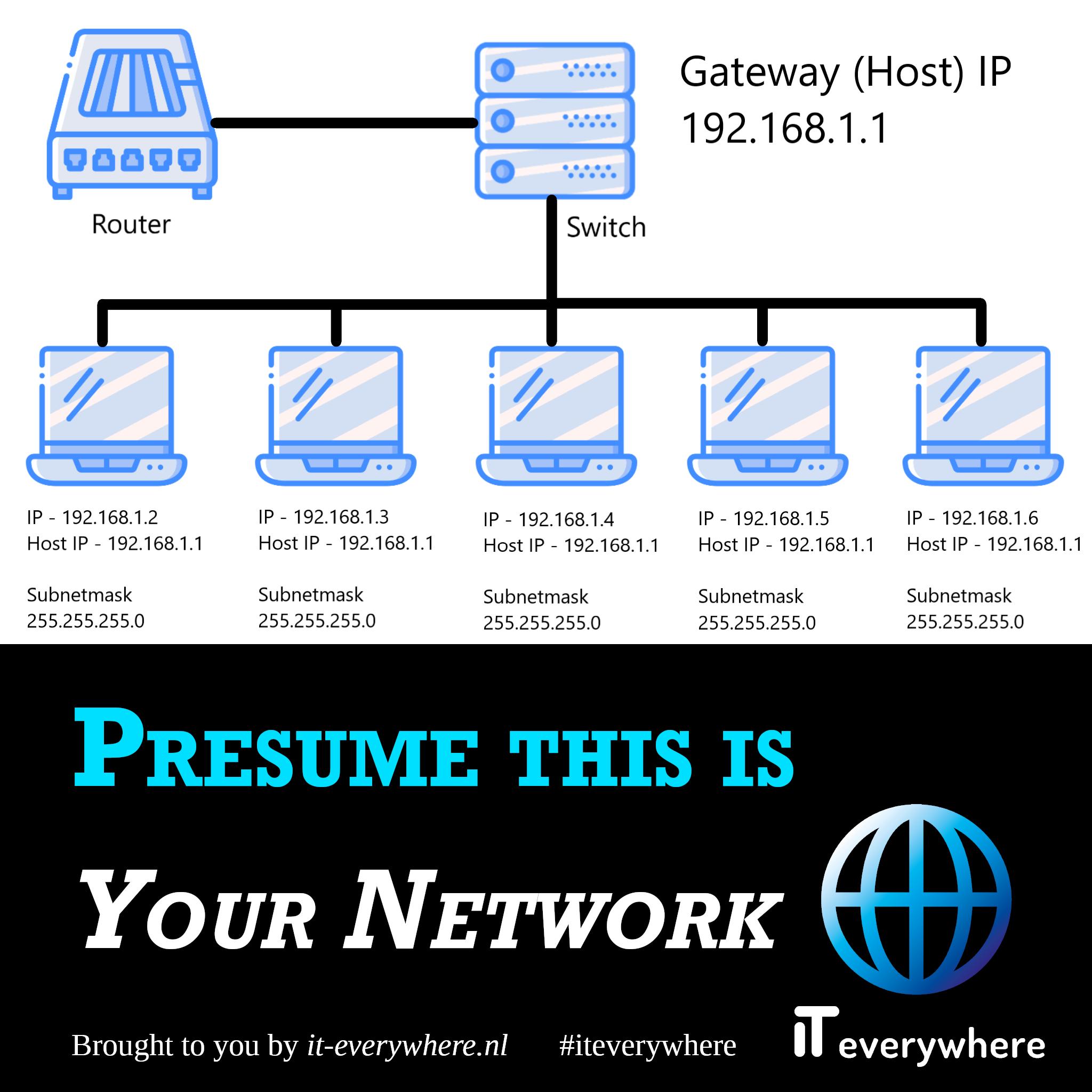 Neem als voorbeeld dat dit jouw netwerk is