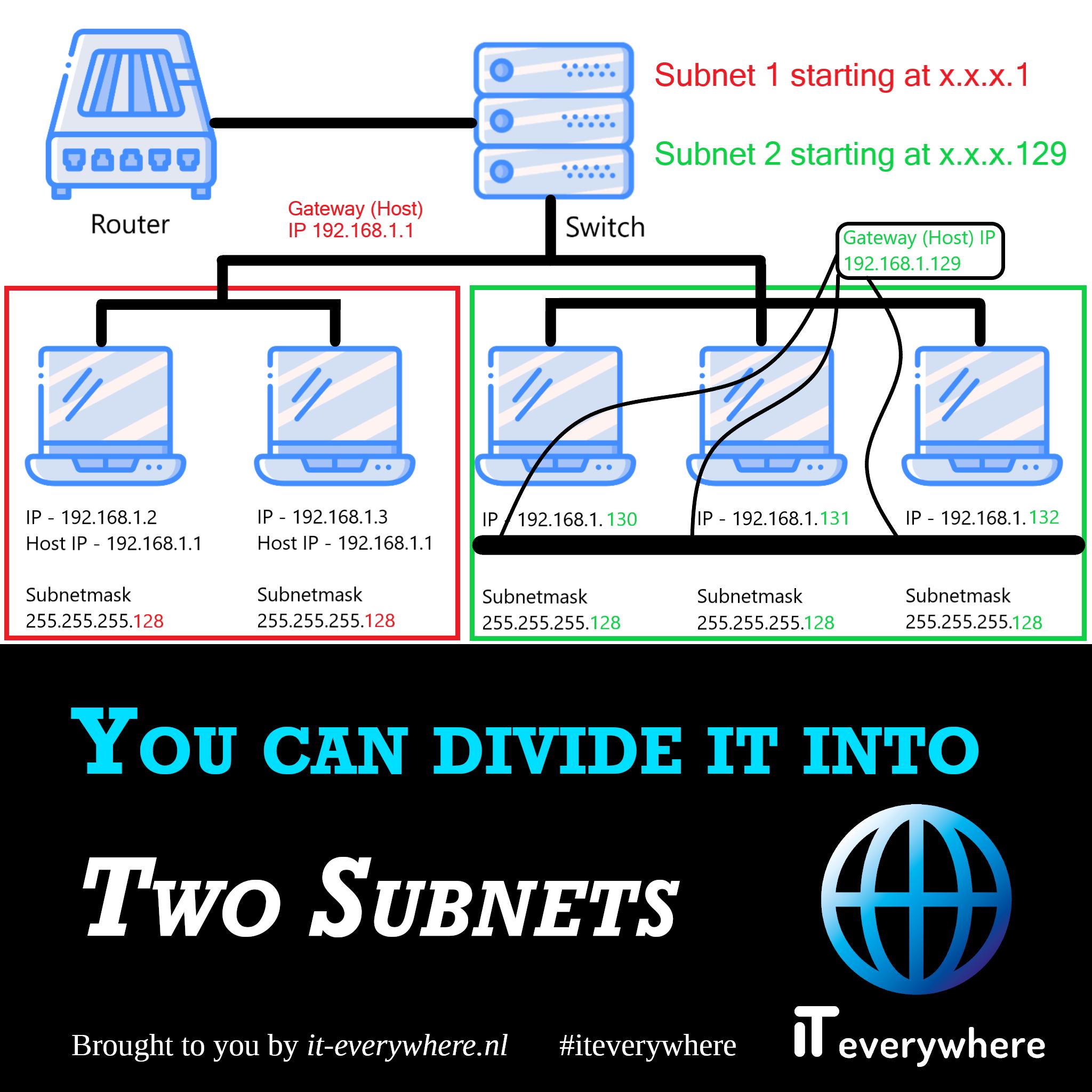 Je kan dit netwerk opdelen in twee subnets