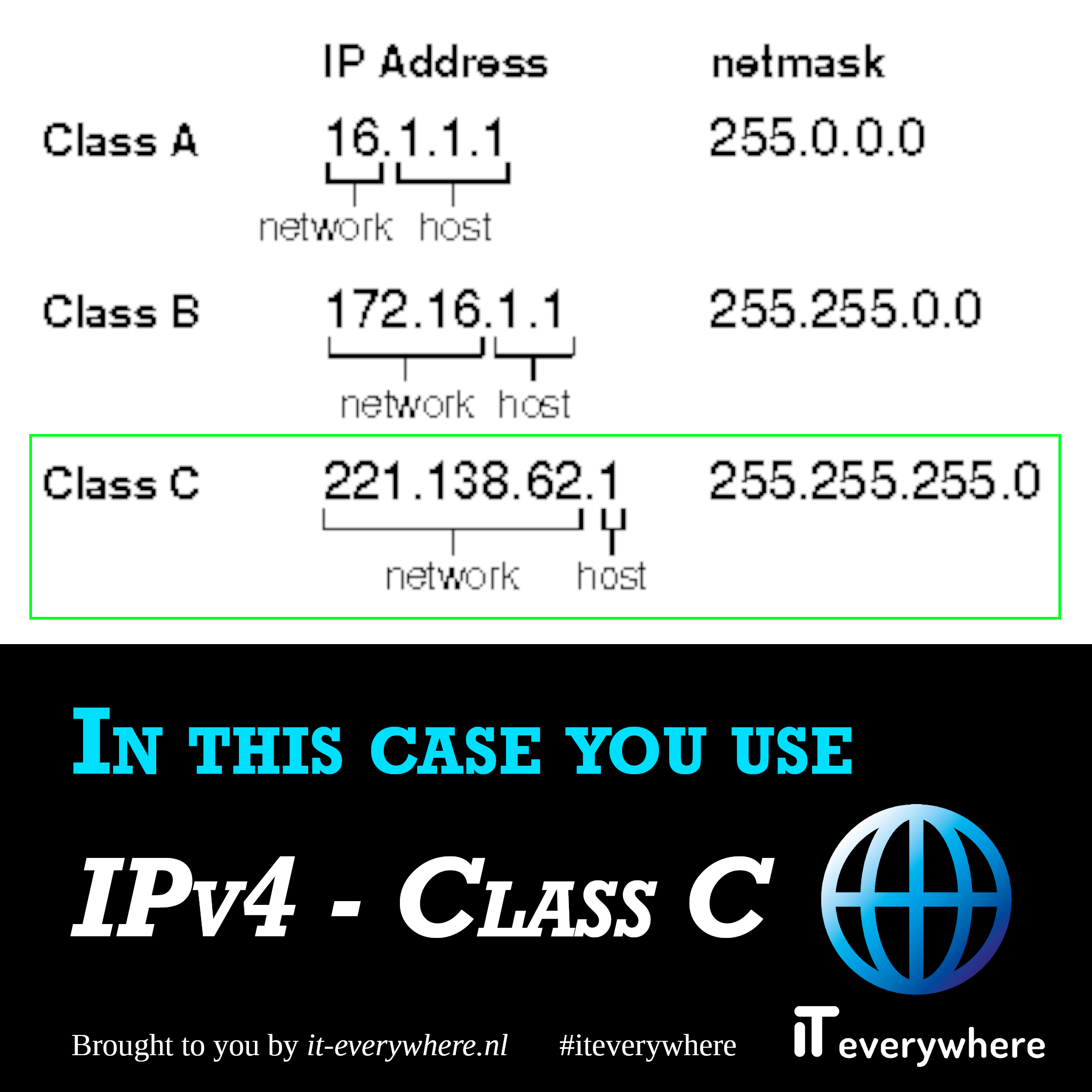 In dit geval gebruik je IPv4 - Class C
