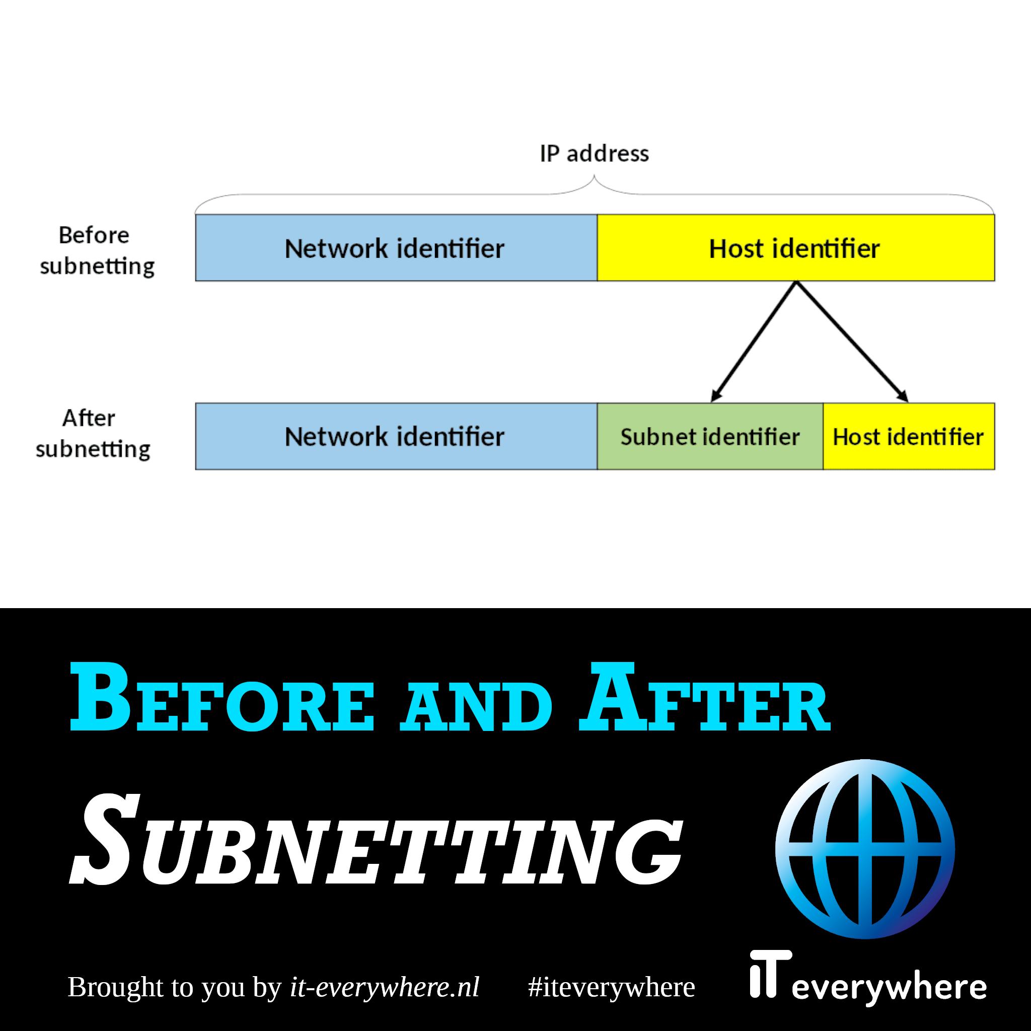 Na het maken van de subnet zal er subnet identifier bijkomen in het IP-adres