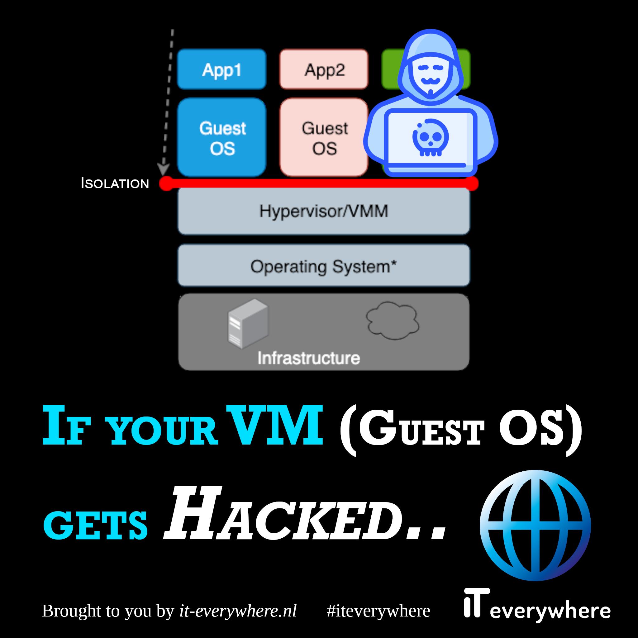 Dus als je VM gehacked wordt...