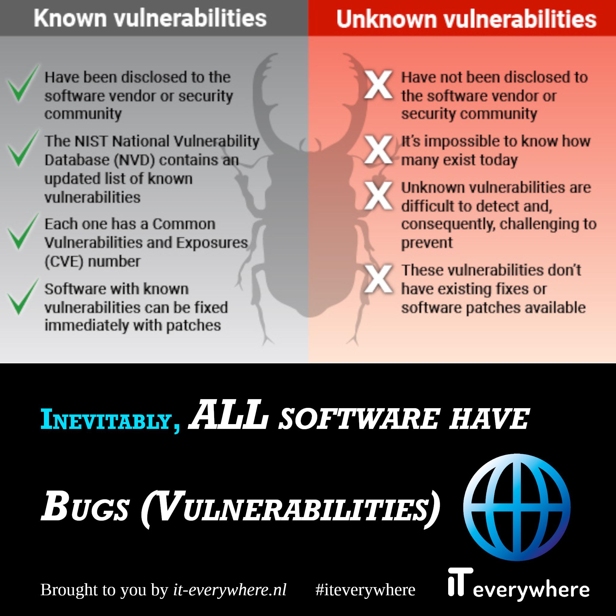 Elke software heeft onvermijdelijk bugs of kwetsbaarheden